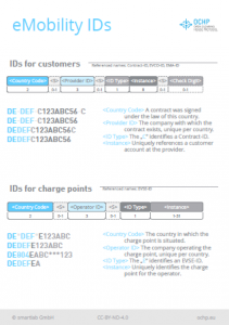 Poster eMobility IDs (thumbnail)